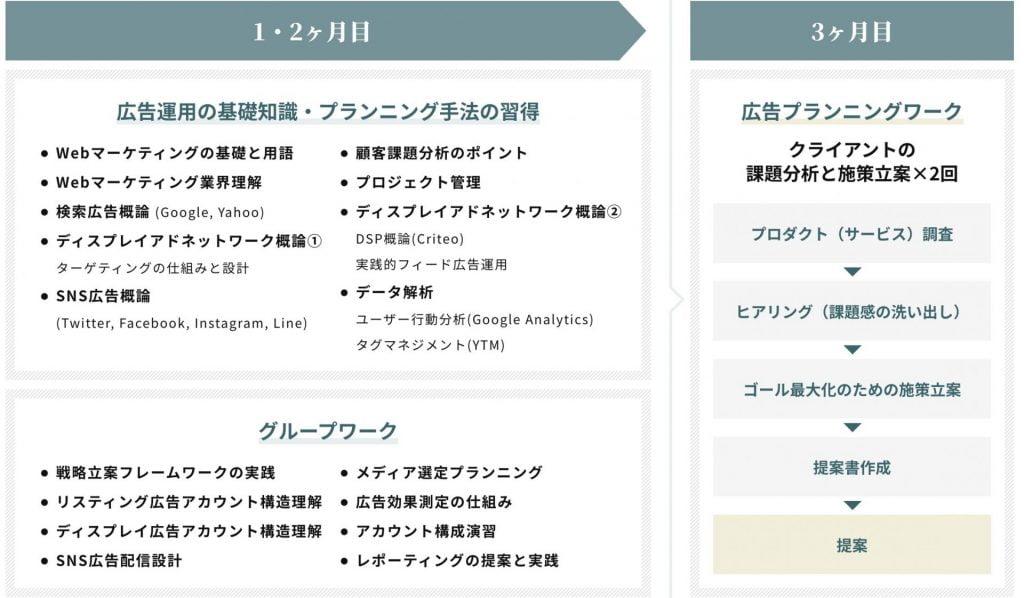 マケキャンbyDMM.comの学習カリキュラム(月)