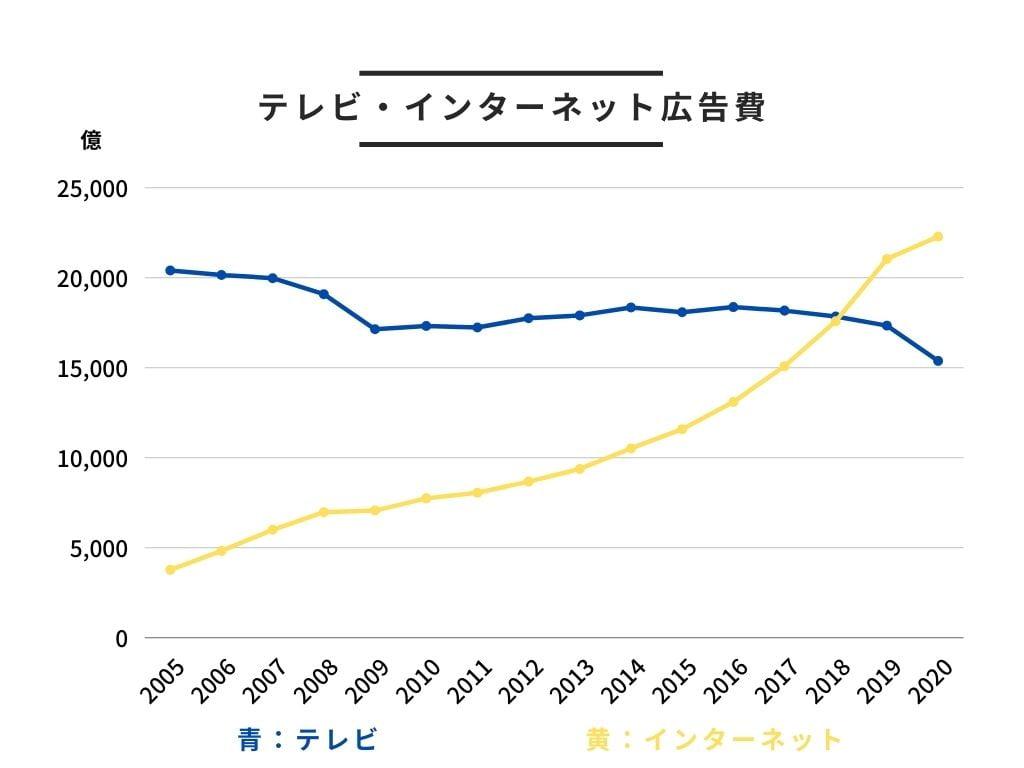 テレビ・インターネット広告費の推移